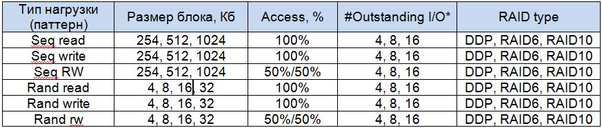 Набор тестов NetApp E2700