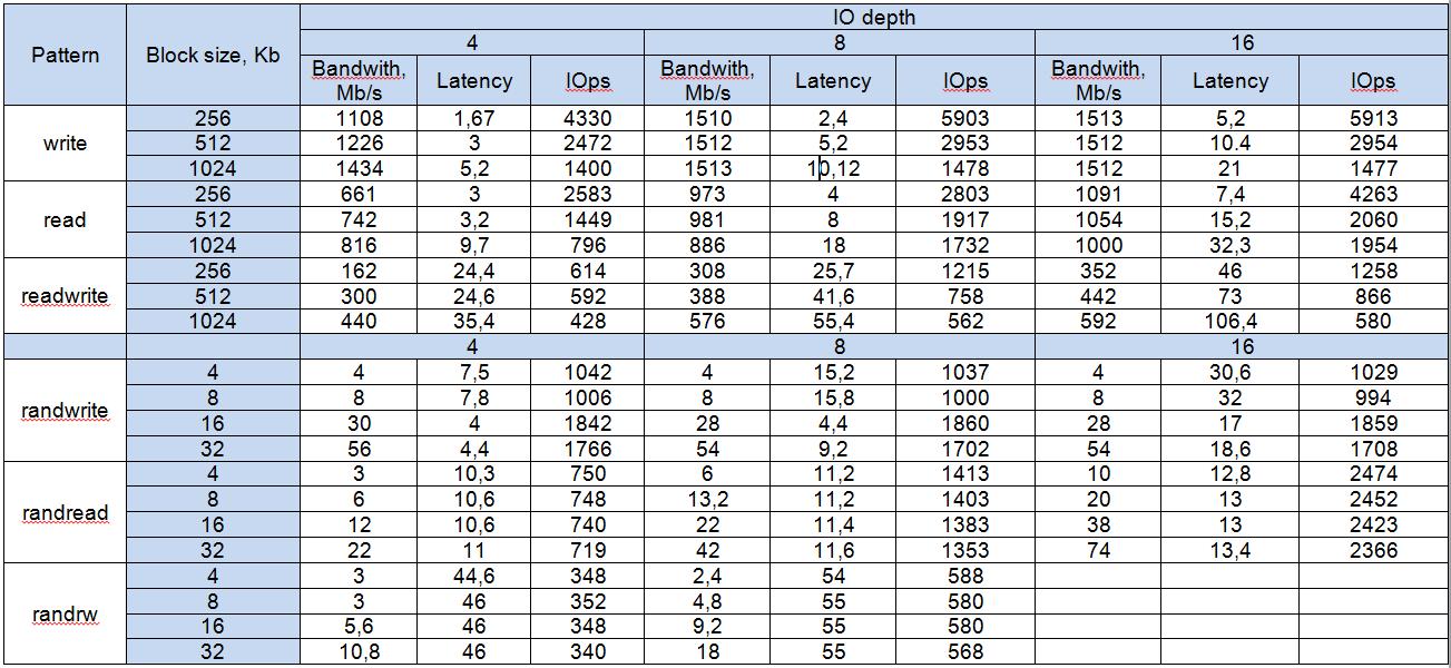 Результаты тестов по DDP для NetApp E2700