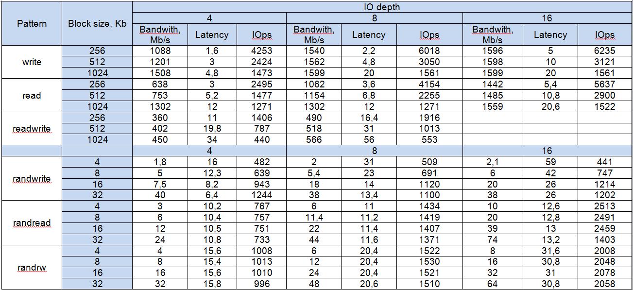 Результаты тестов на RAID6 для NetApp E2700