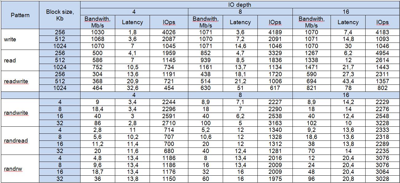 Результаты тестов на RAID10 для NetApp E2700