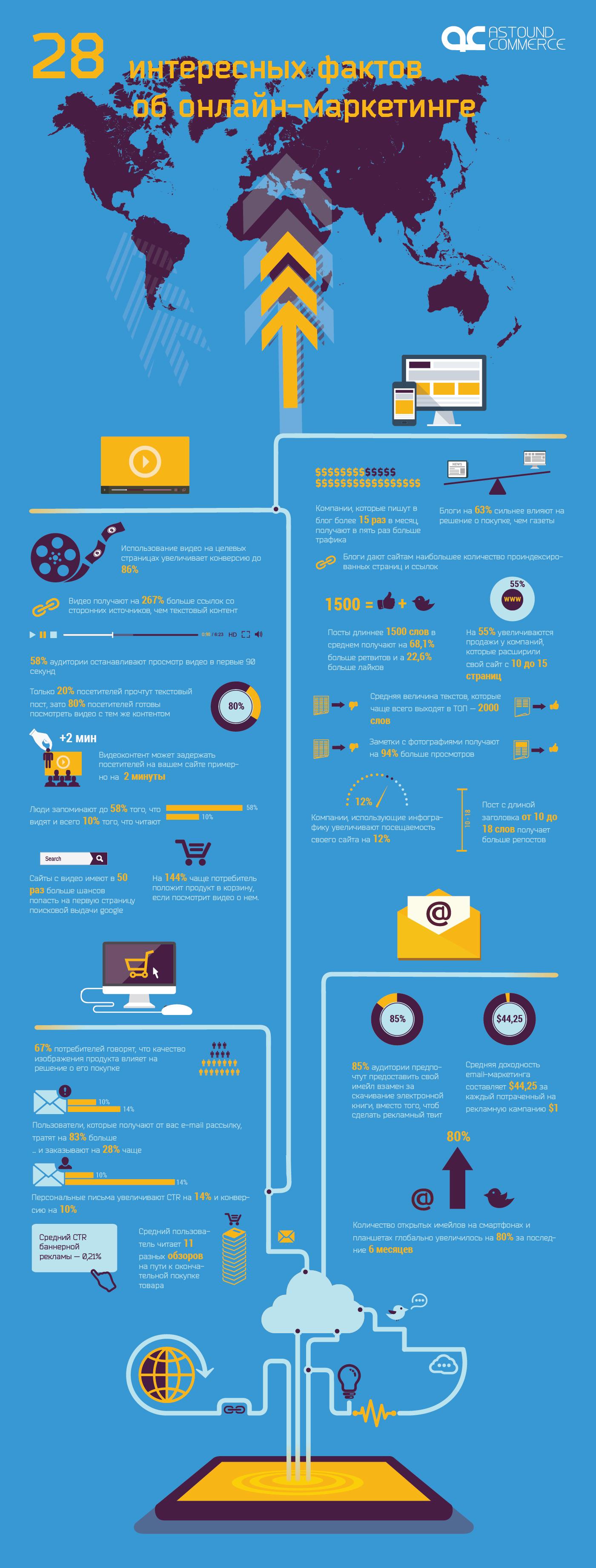 28 любопытных фактов об онлайн маркетинге