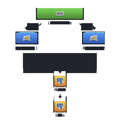 cluster scheme
