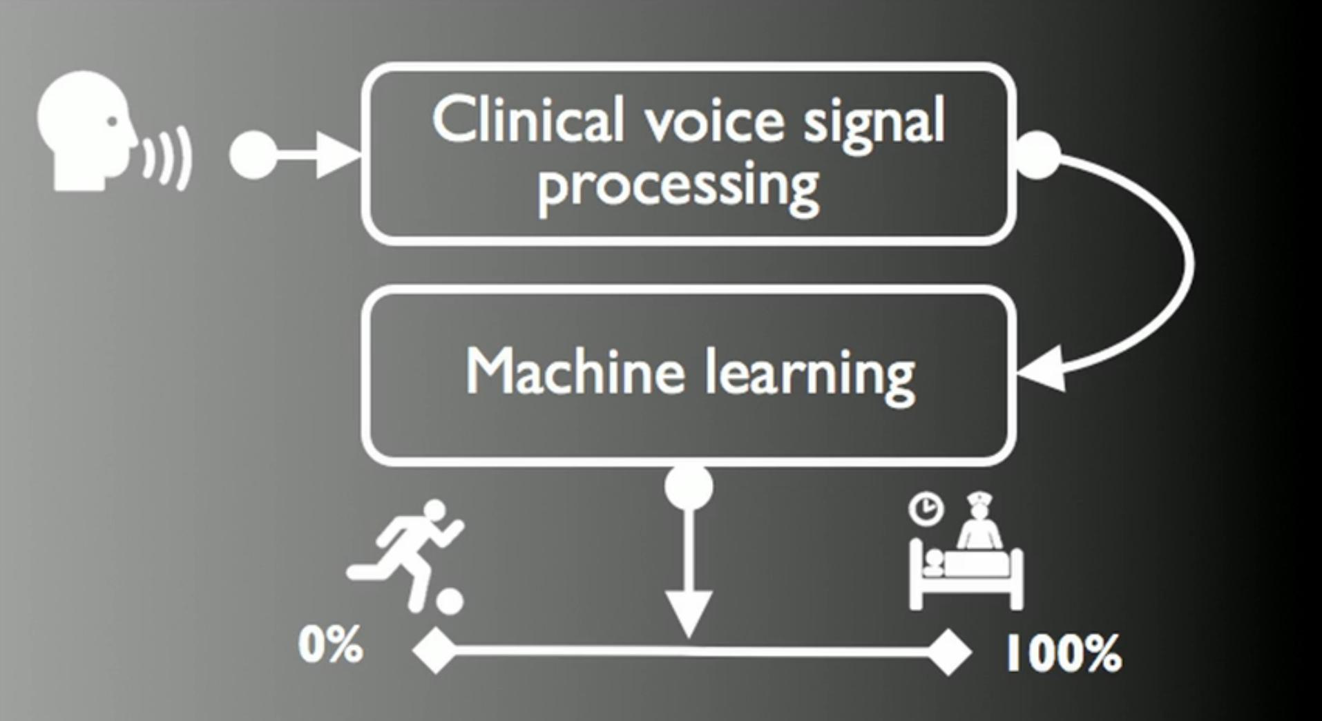 Клиническая обработка сигналов речи и машинное обучение. Часть 1
