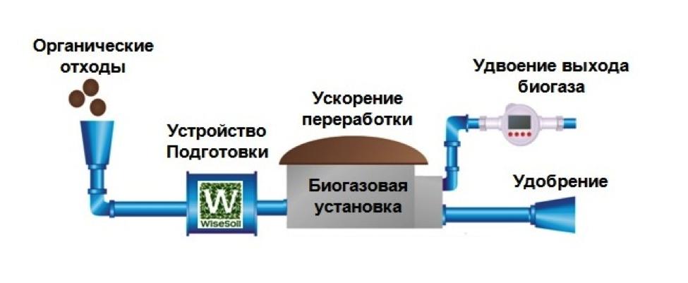 переработка органического сырья