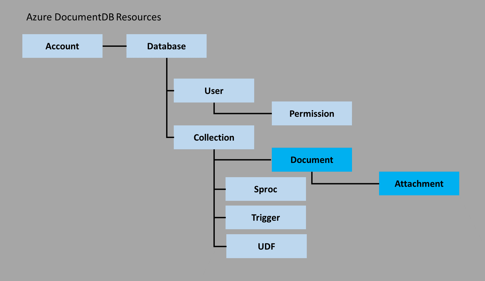 DocumentDB: база данных NoSQL от Microsoft