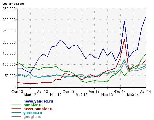 Почему на Lenta.ru стало меньше молодёжи?