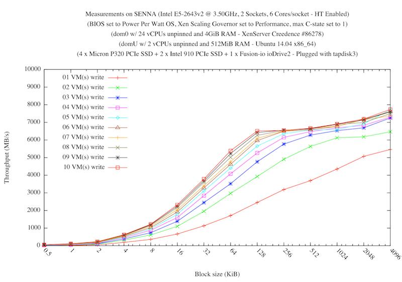 Увеличение производительности дисковой подсистемы в следующем выпуске гипервизора XenServer