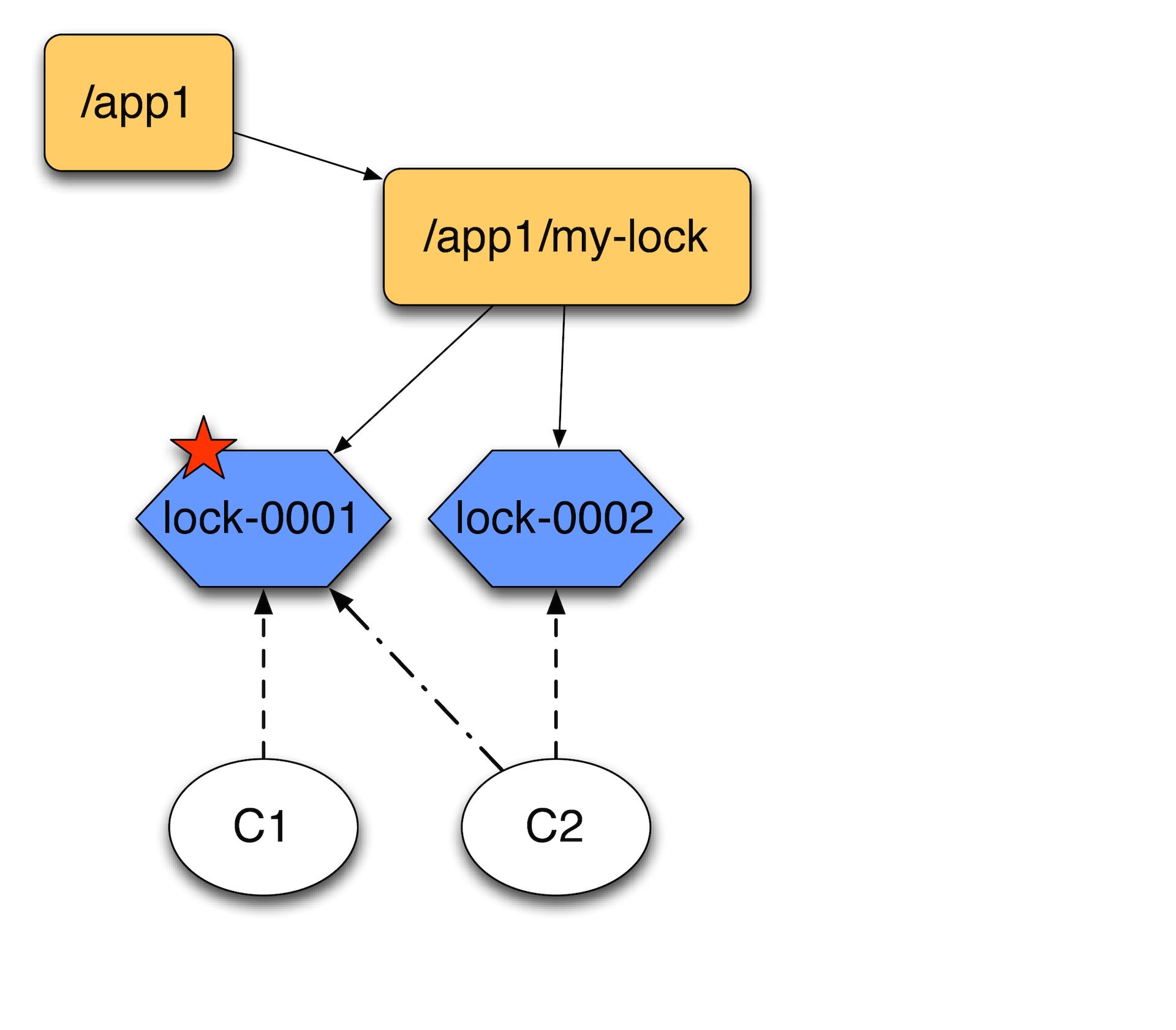 В чем польза ZooKeeper для админов и разработчиков. Семинар в Яндексе