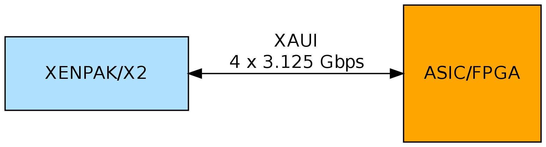 Взгляд на 10G Ethernet со стороны FPGA разработчика