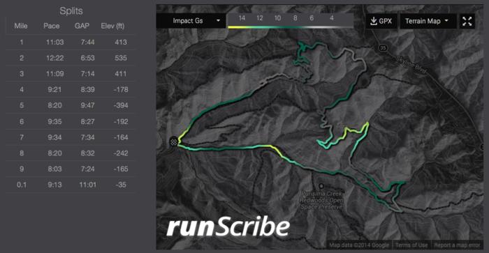 runScribe поможет избежать травм при занятиях бегом