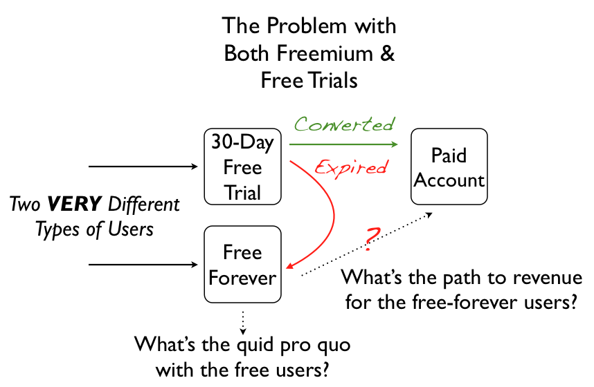 Freemium или Free Trial — какую бизнес модель выбрать при продаже софта?