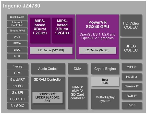 Imagination Technologies MIPS Creator CI20