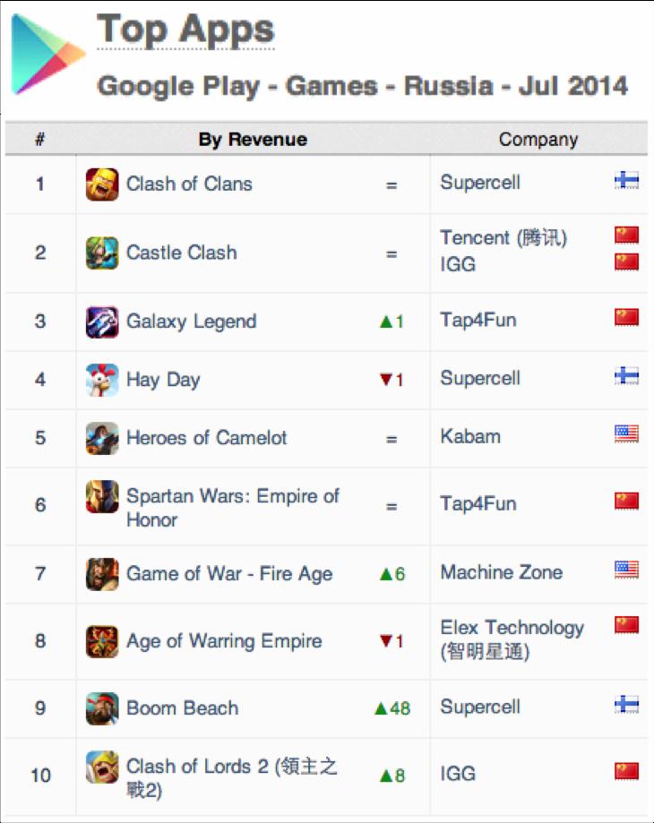 """App Annie посчитал приложения Mail.ru более популярными, чем приложения """"Яндекса"""""""