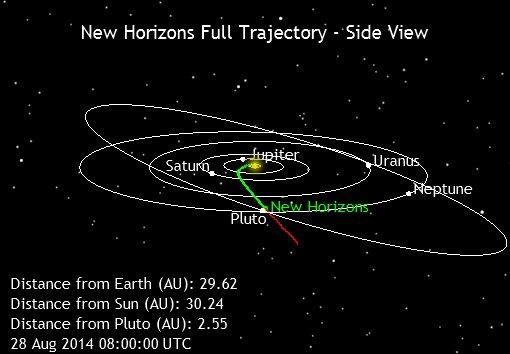 Космический аппарат «New Horizons» прошел орбиту Нептуна: Плутон все ближе
