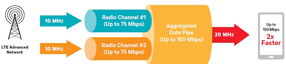 Мы запустили LTE Advanced: барьер в 100 Мбит с на абонента преодолен