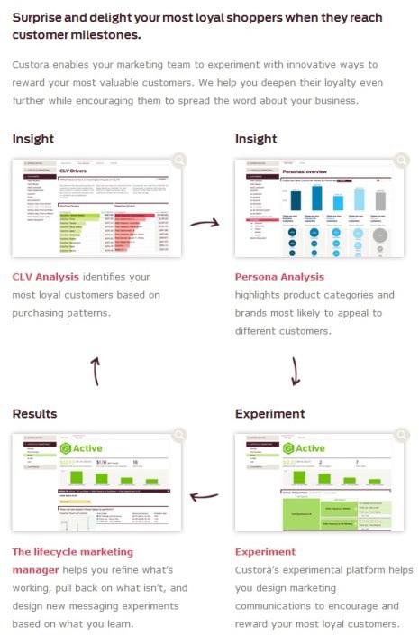 Повышение конверсии с помощью Big Data: 9 платформ прогнозной аналитики