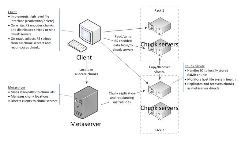 Распределенная файловая система Quantcast File System и ее небольшой обзор