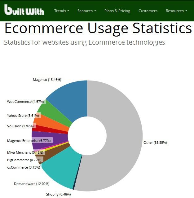 E commerce платформы. Часть 2. Что такое Demandware и с чем его едят?
