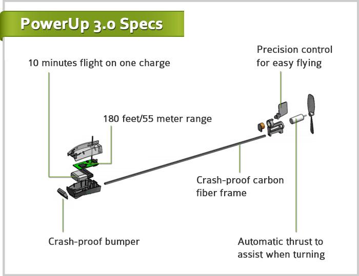 Радиоуправляемый бумажный самолетик PowerUP 3.0: отзывы первых пилотов