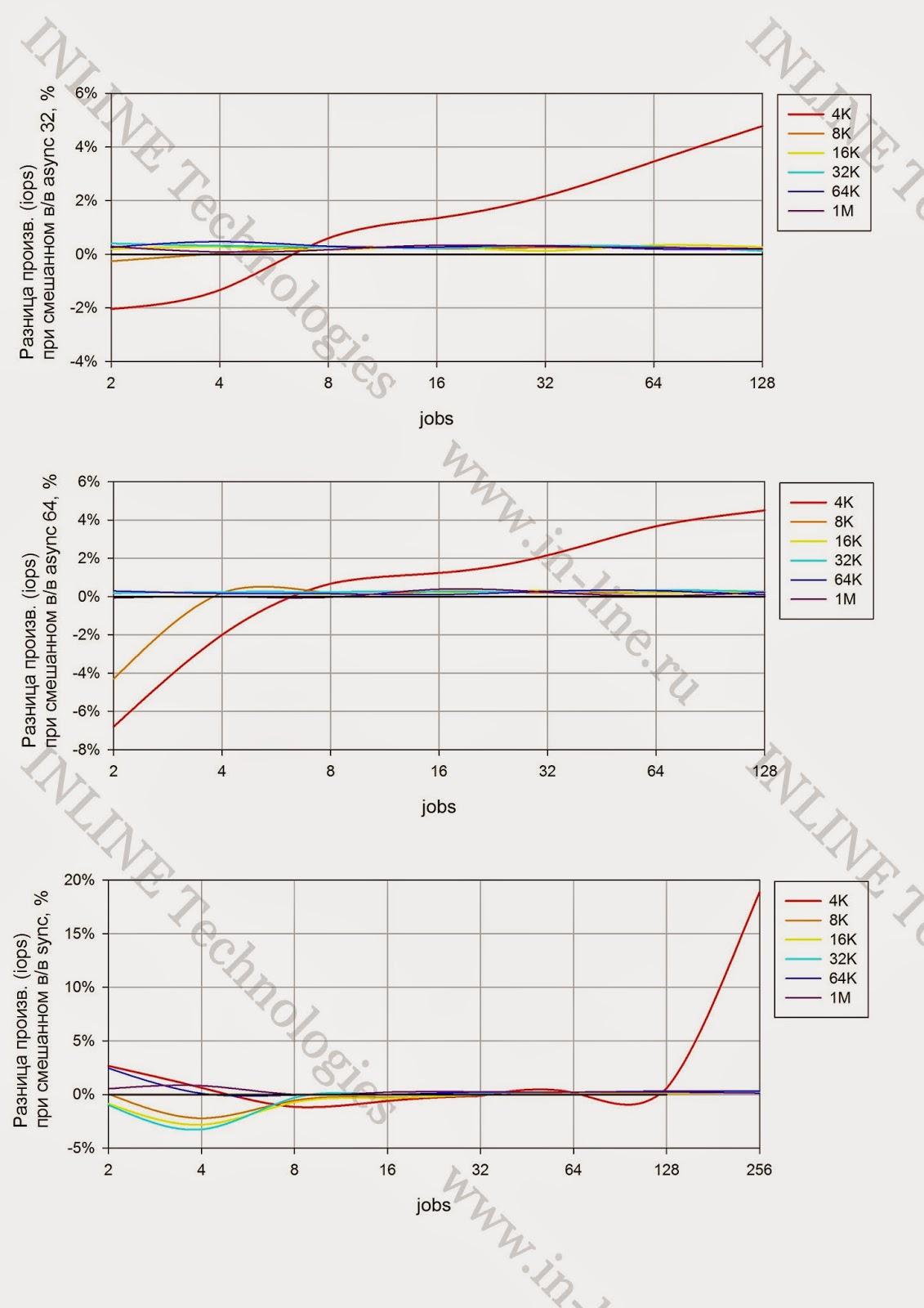 Тестирование флеш СХД. Влияние файловых систем