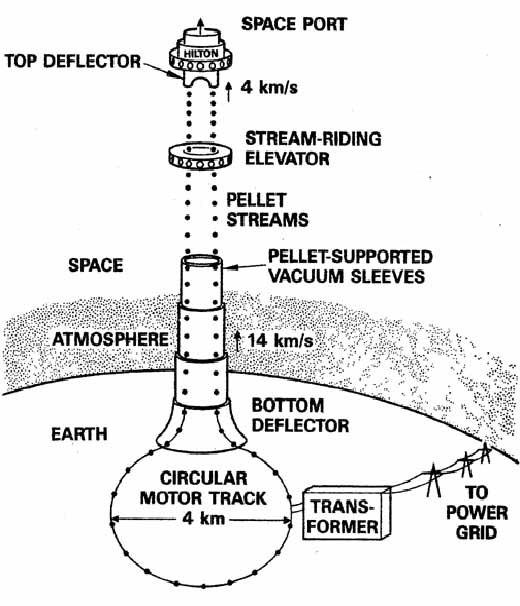Космический фонтан