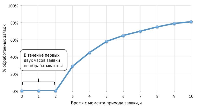 Оптимизация бизнес процессов при помощи кривых выживаемости