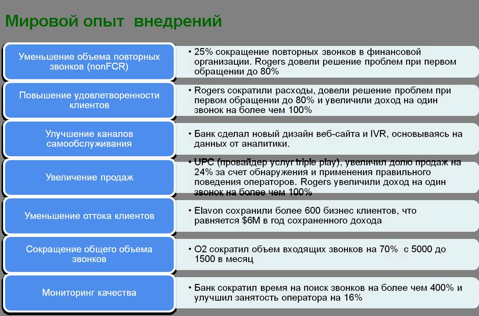 Распознавание русской речи для колл центров и параноиков