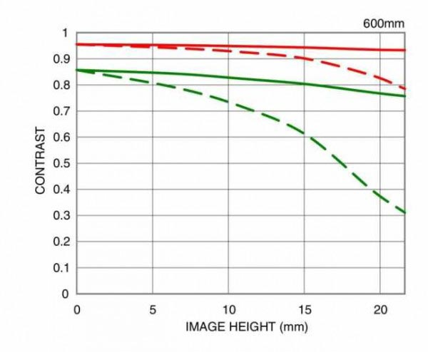 Представлен объектив Sigma 150-600mm f/5-6.3 DG OS HSM