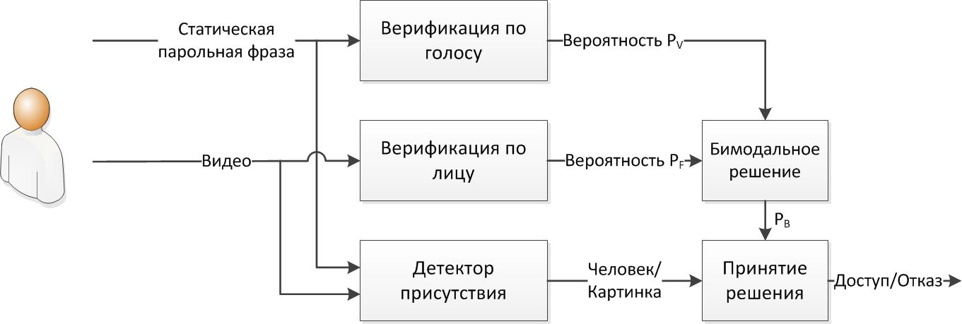 Биометрическая система на мобильном телефоне