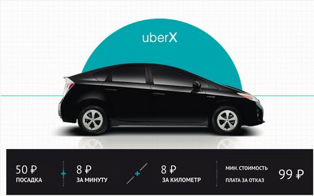 Тарифы Uber X в Москве.