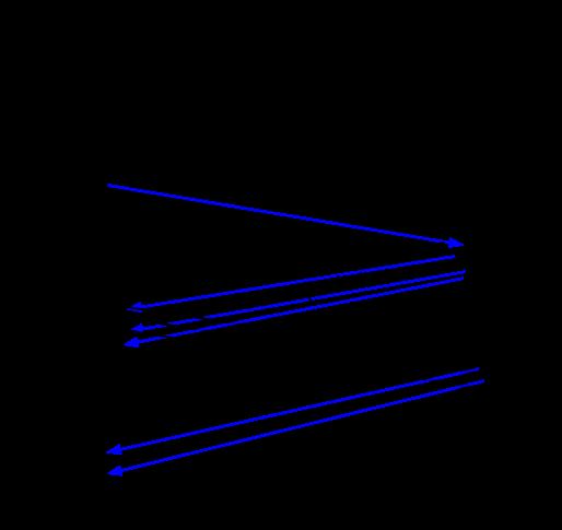 Установление TCP/IP соединения