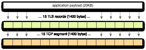 Разбивка на пакеты SSL