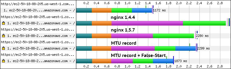 Ускорение установления SSL-соединения