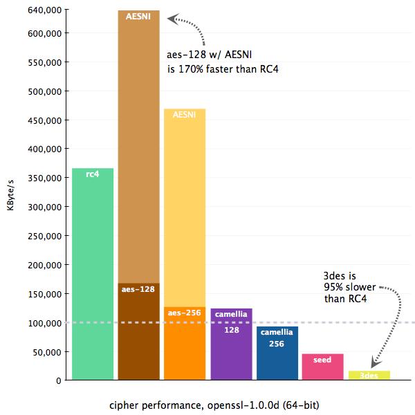 Скорость работы SSL шифров