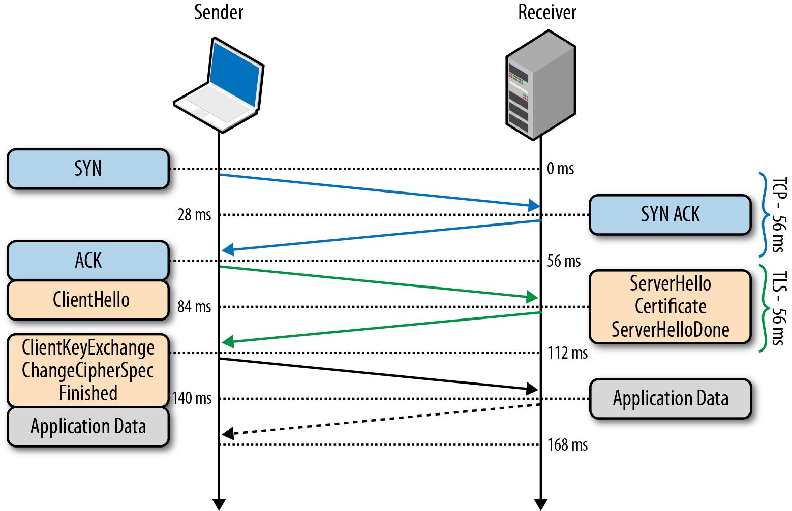 Передача данных при SSL-соединении