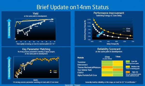 Процессоры, выпускаемые по нормам 10 нм, Intel планирует иметь в 2016 году