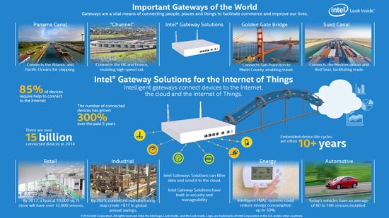 Intel рассказала о своем видении интернета вещей и показала примеры его применения