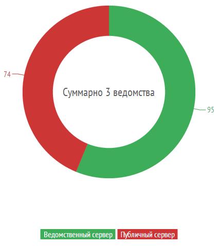 Половина сайтов силовых структур России использует публичные почтовые серверы