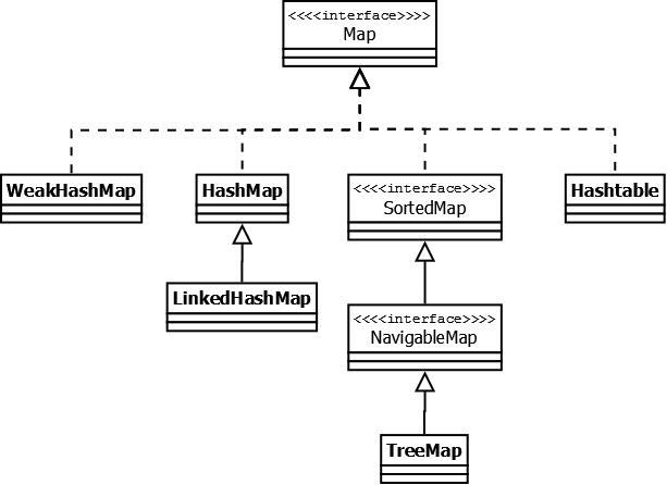 Справочник по Java Collections Framework