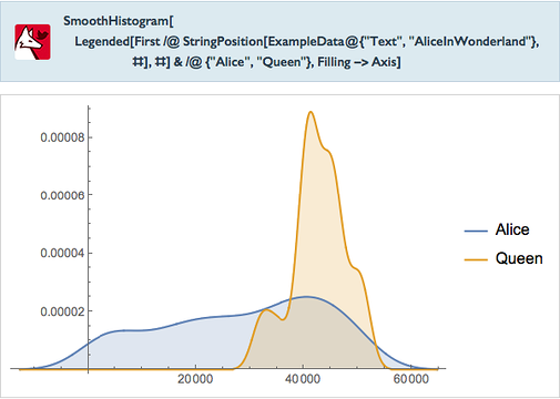 "SmoothHistogram[Legended[First/ @ StringPosition[ExampleData @ {""Text"",""AliceInWonderland""},#],#]&/ @ {""Alice"",""Queen""},Filling->Axis]"