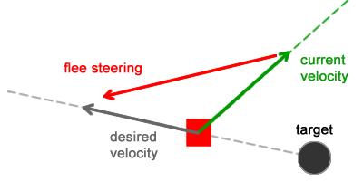 Steering behavior. Виды изменения направления движения персонажа на ходу