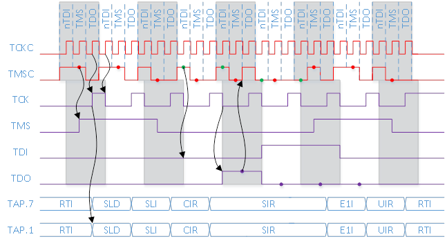 Разбираем протокол 2 wire JTAG