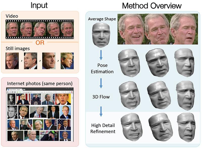 Реконструкция 3D модели движущегося лица