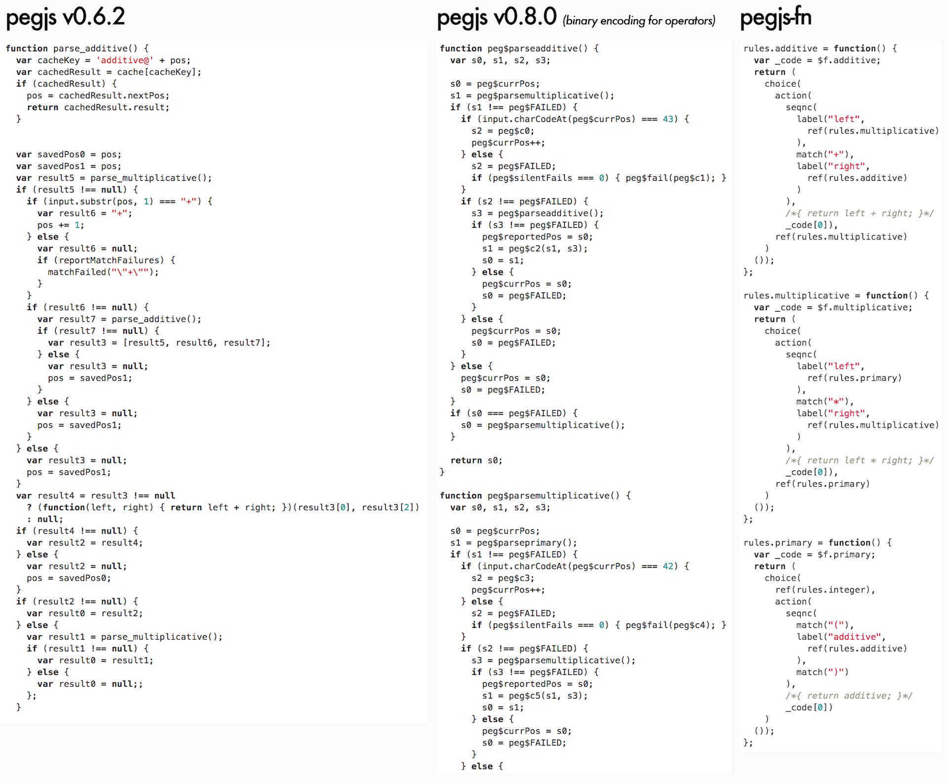 Сравнение кода сгенерированных парсеров