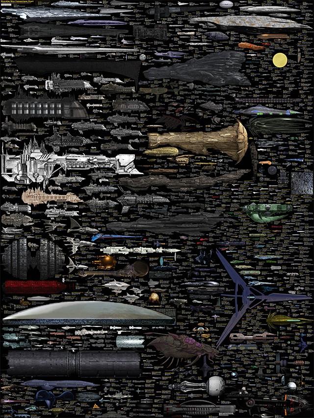Сравнительная схема кораблей из научной фантастики