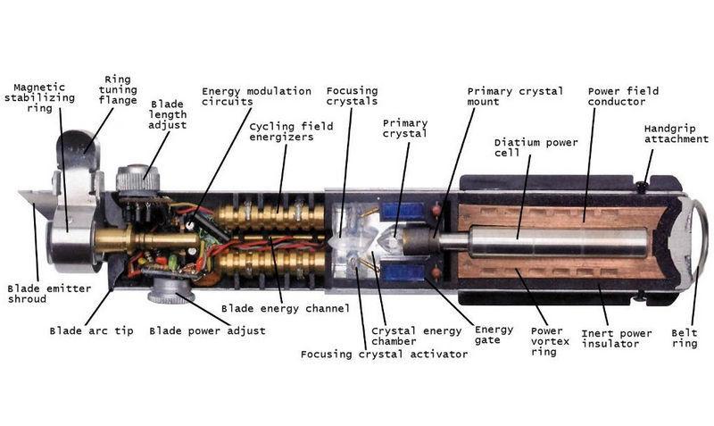 Возможно ли создать световой меч с точки зрения современной науки?