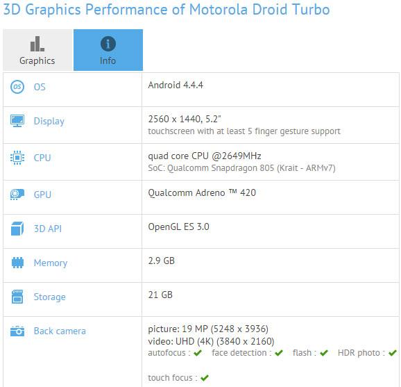 Motorola Droid Turbo, характеристики