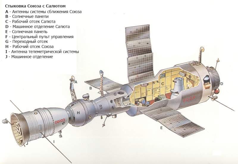 Советская операция по спасению мертвой космической станции