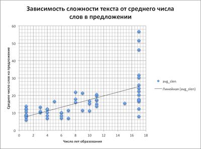 Что такое «Понятный русский язык» с точки зрения технологий. Заглянем в метрики удобочитаемости текстов