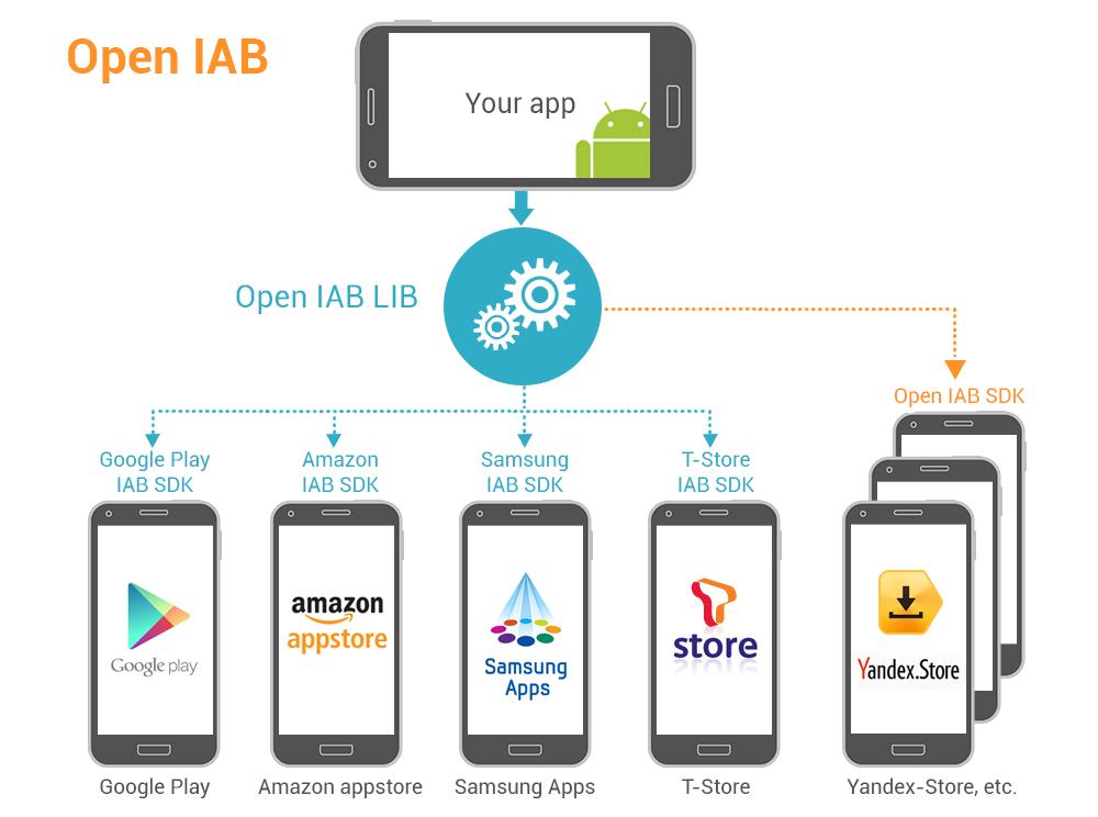 Опыт интеграции библиотеки OpenIAB в Android приложение
